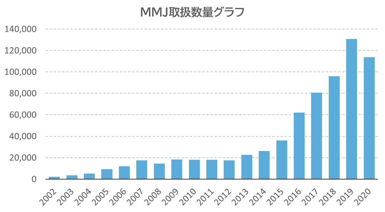 MMJ取扱数量グラフ