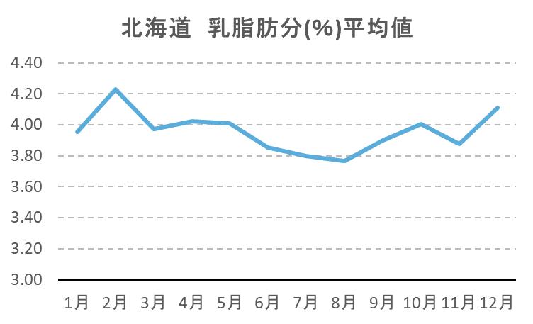 北海道 乳脂肪分(%)平均値