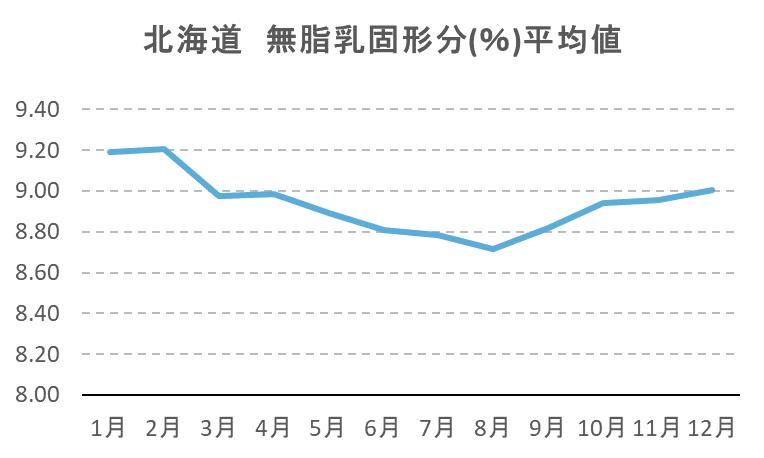 北海道 無脂乳固形分(%)平均値