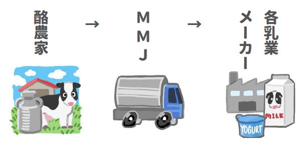 フリーズドライ製法過程図