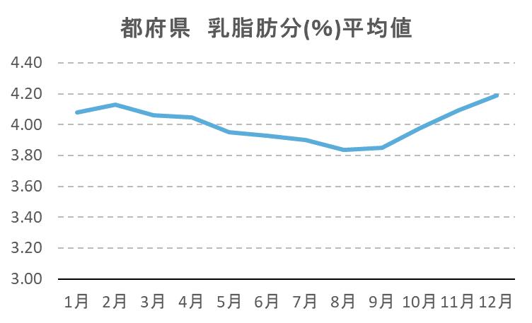 都府県 乳脂肪分(%)平均値