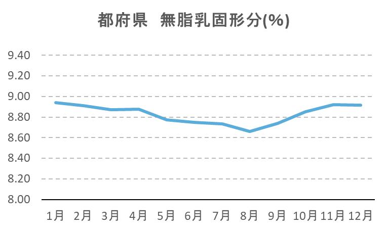 都府県 無脂乳固形分(%)平均値
